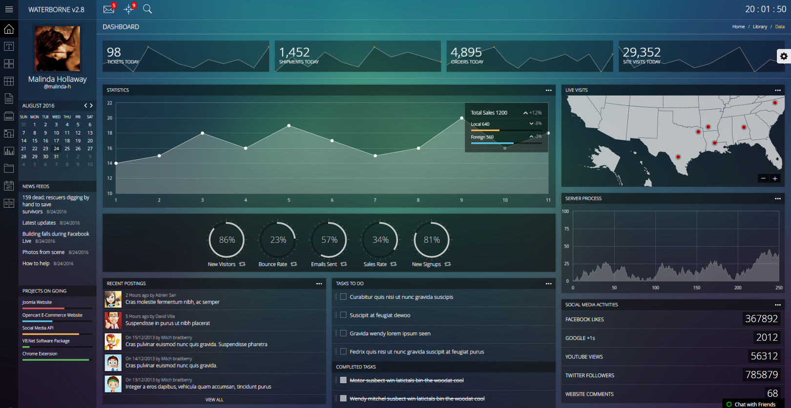 Dashboard - Visualize Data